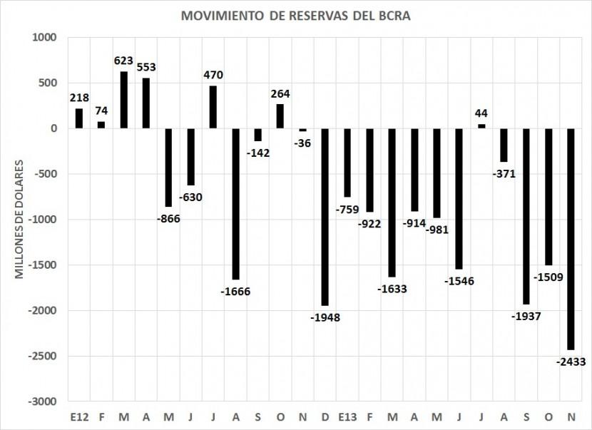 http://economiaparatodos.net/wp-content/uploads/PERDIDA-MENSUAL-DE-RESERVAS1-e1390593625580.jpg